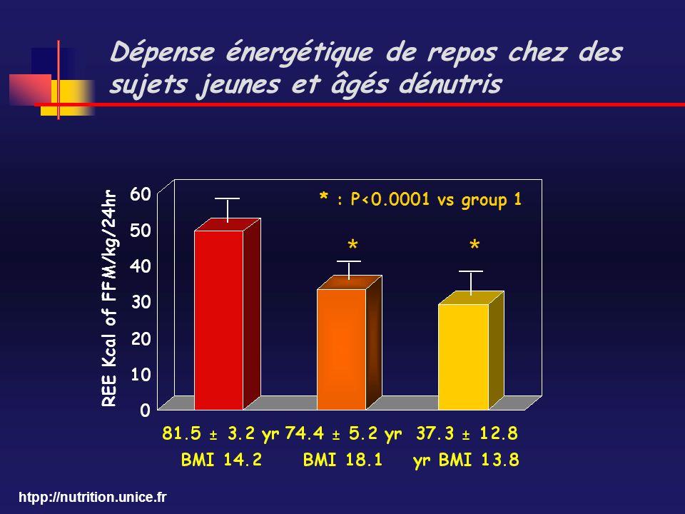 Dépense énergétique de repos chez des sujets jeunes et âgés dénutris