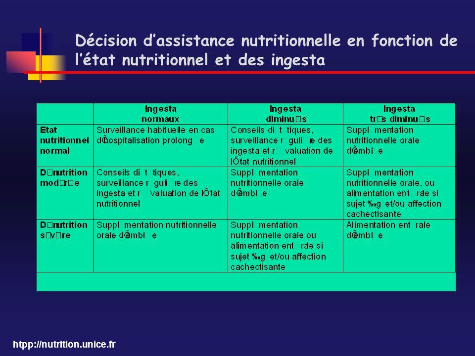 Décision d'assistance nutritionnelle en fonction de l'état nutritionnel et des ingesta