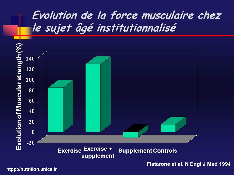 Evolution de la force musculaire chez le sujet âgé institutionnalisé