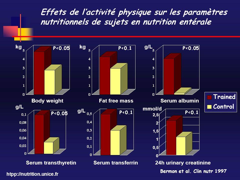 Effets de l'activité physique sur les paramètres