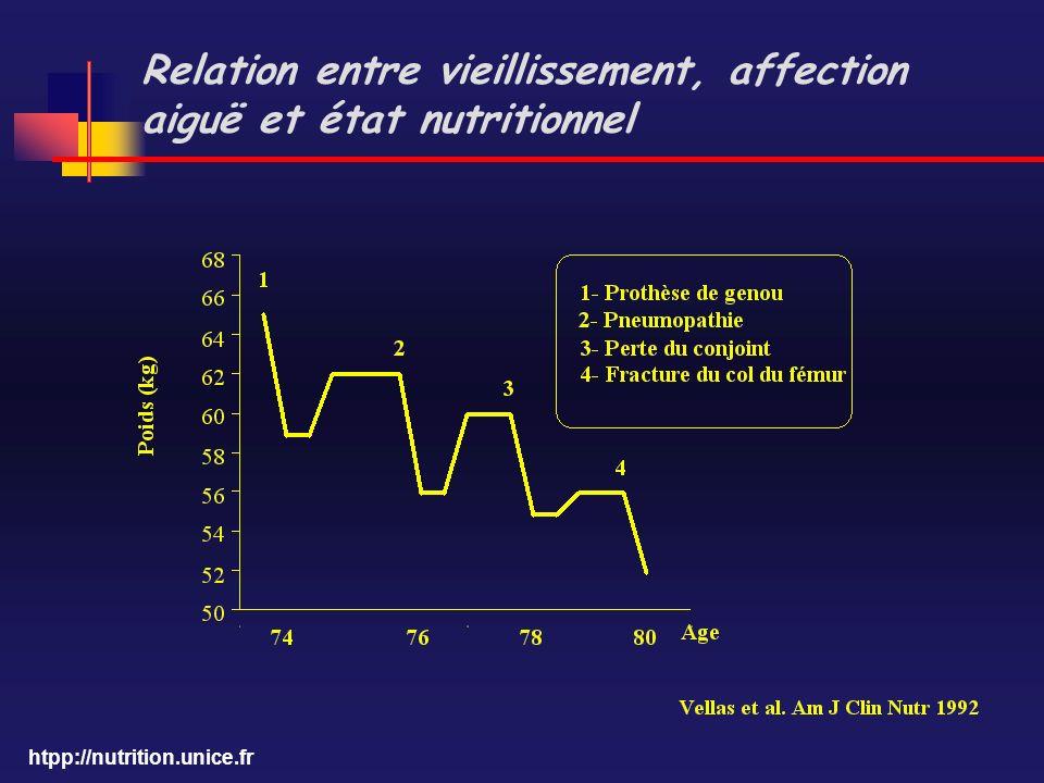 Relation entre vieillissement, affection aiguë et état nutritionnel