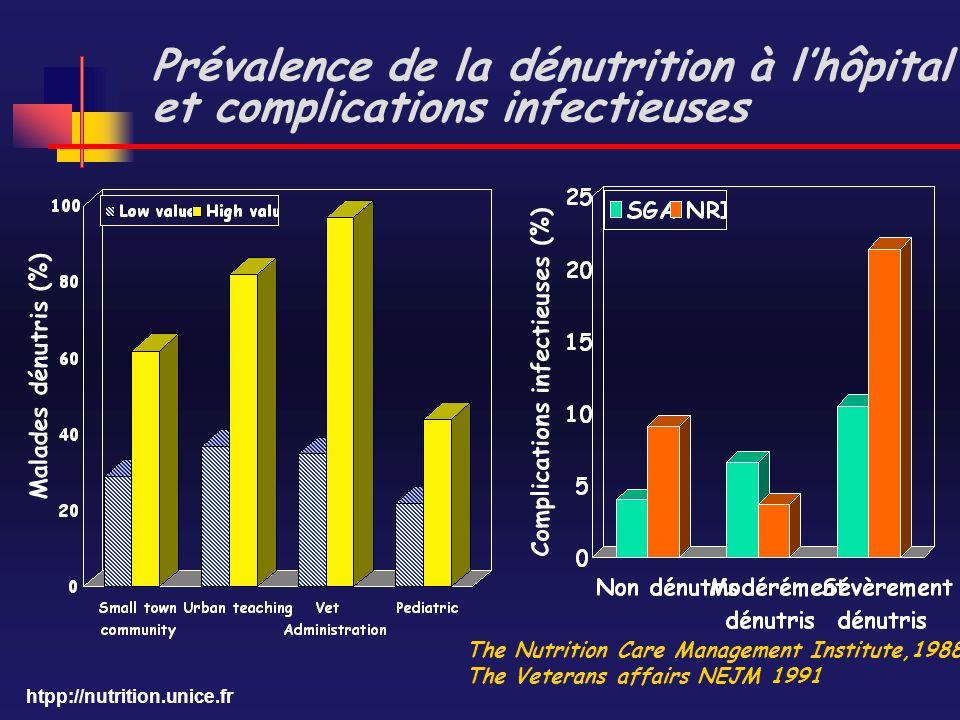 Prévalence de la dénutrition à l'hôpital et complications infectieuses