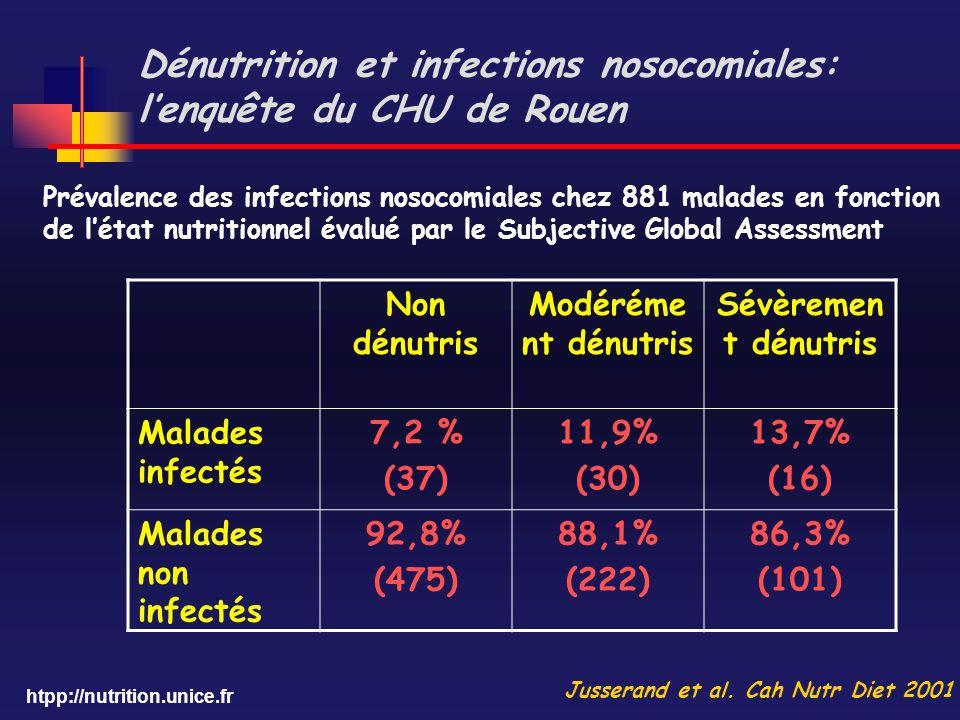 Dénutrition et infections nosocomiales: l'enquête du CHU de Rouen