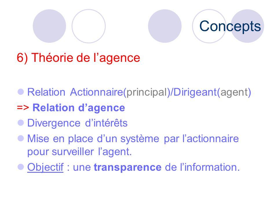 Concepts 6) Théorie de l'agence