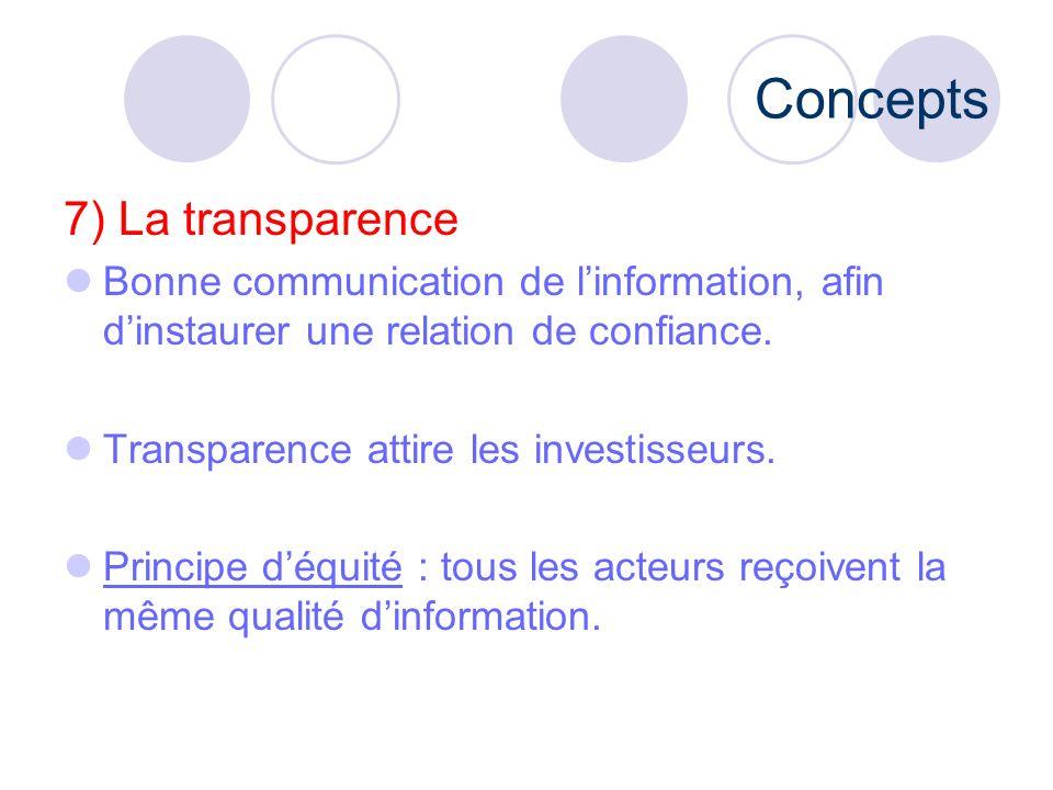 Concepts 7) La transparence