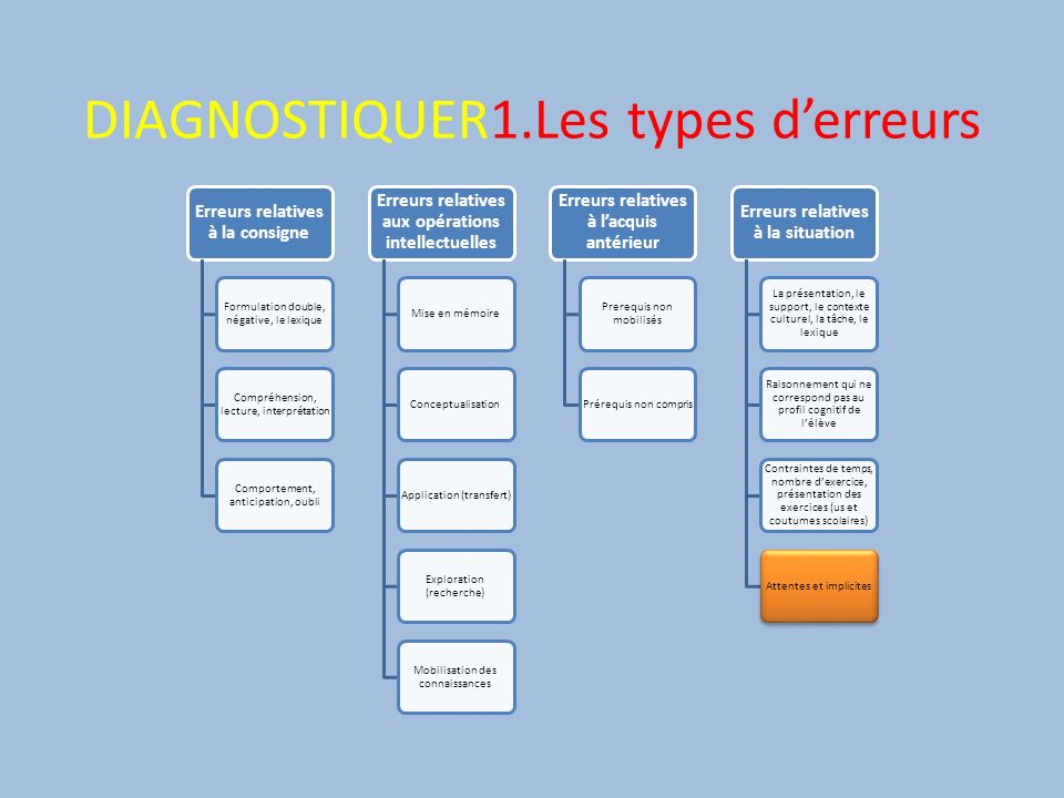 DIAGNOSTIQUER1.Les types d'erreurs