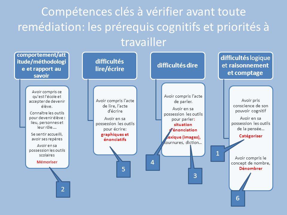 Compétences clés à vérifier avant toute remédiation: les prérequis cognitifs et priorités à travailler