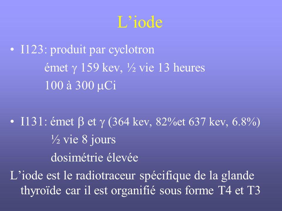 L'iode I123: produit par cyclotron émet  159 kev, ½ vie 13 heures