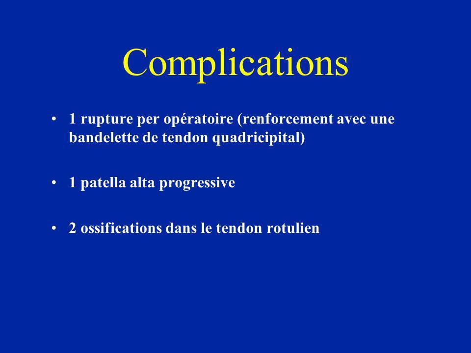 Complications 1 rupture per opératoire (renforcement avec une bandelette de tendon quadricipital) 1 patella alta progressive.