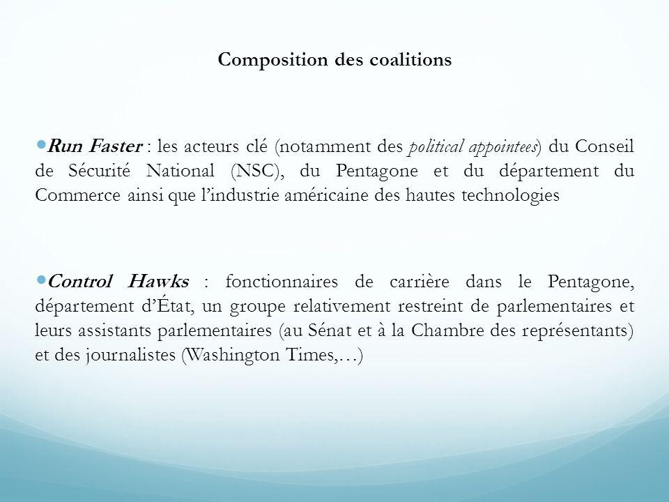 Composition des coalitions