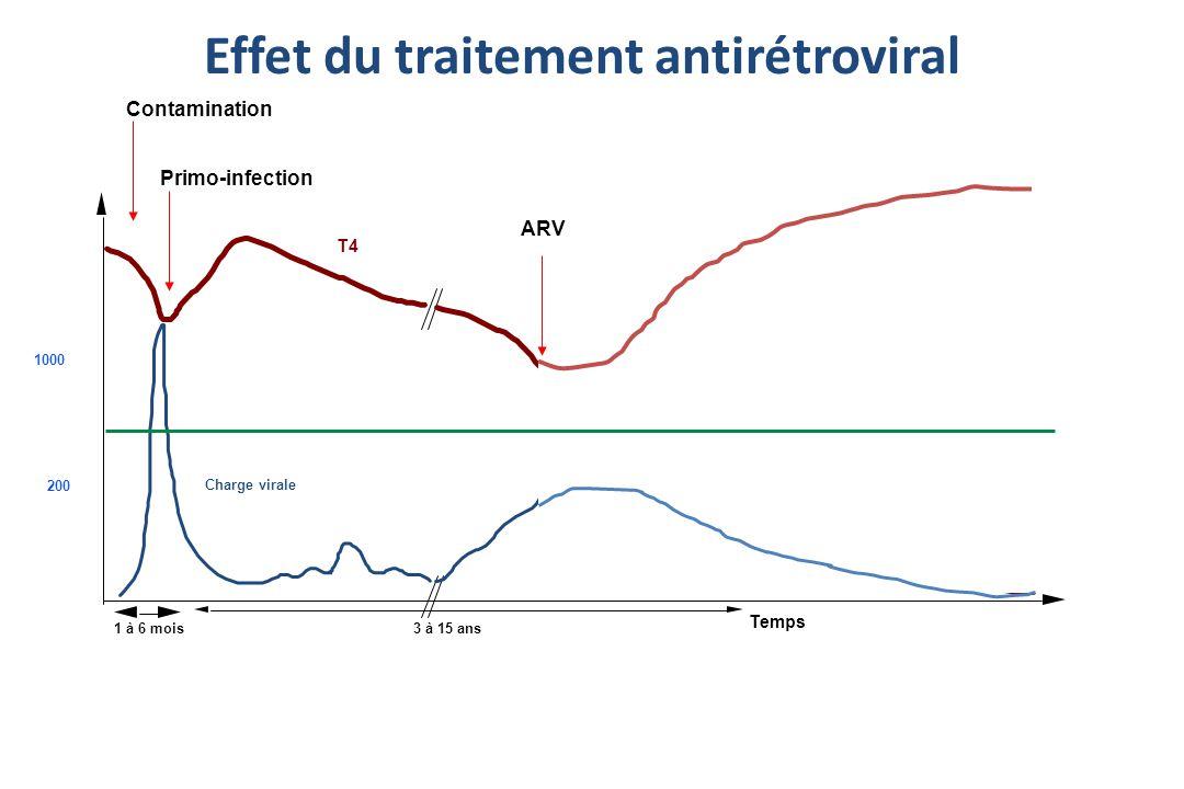 Effet du traitement antirétroviral