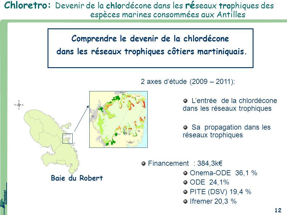 Chloretro: Devenir de la chlordécone dans les réseaux trophiques des