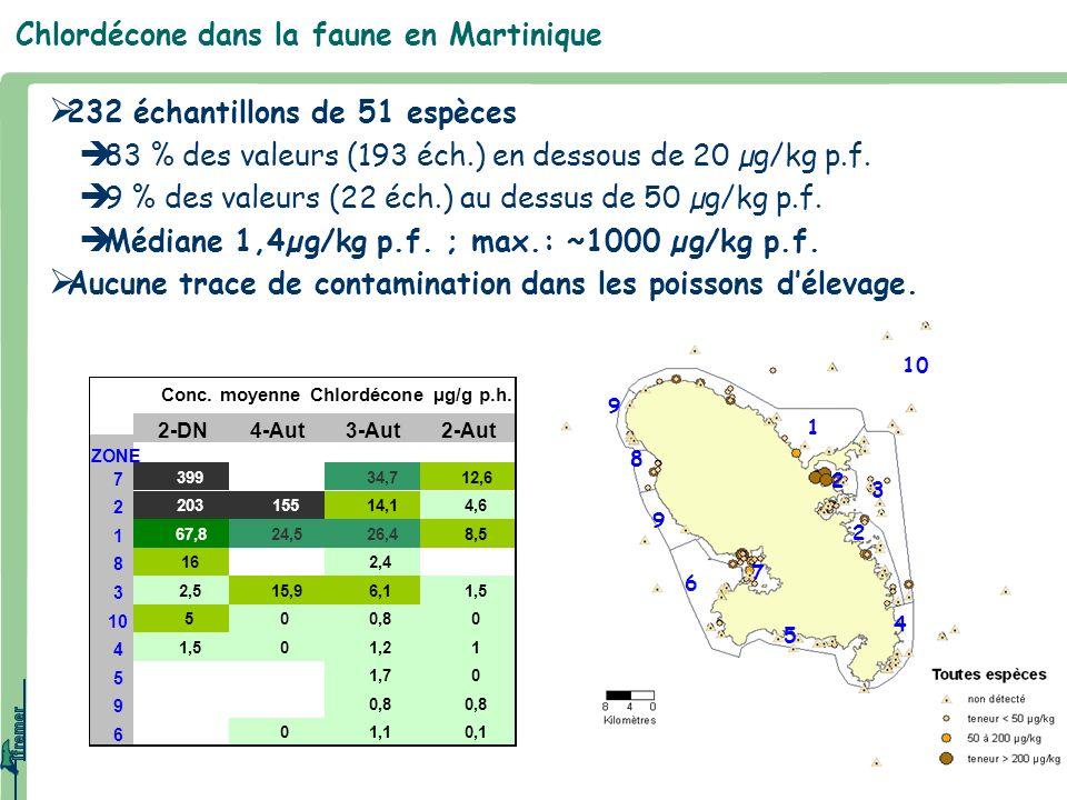 Chlordécone dans la faune en Martinique