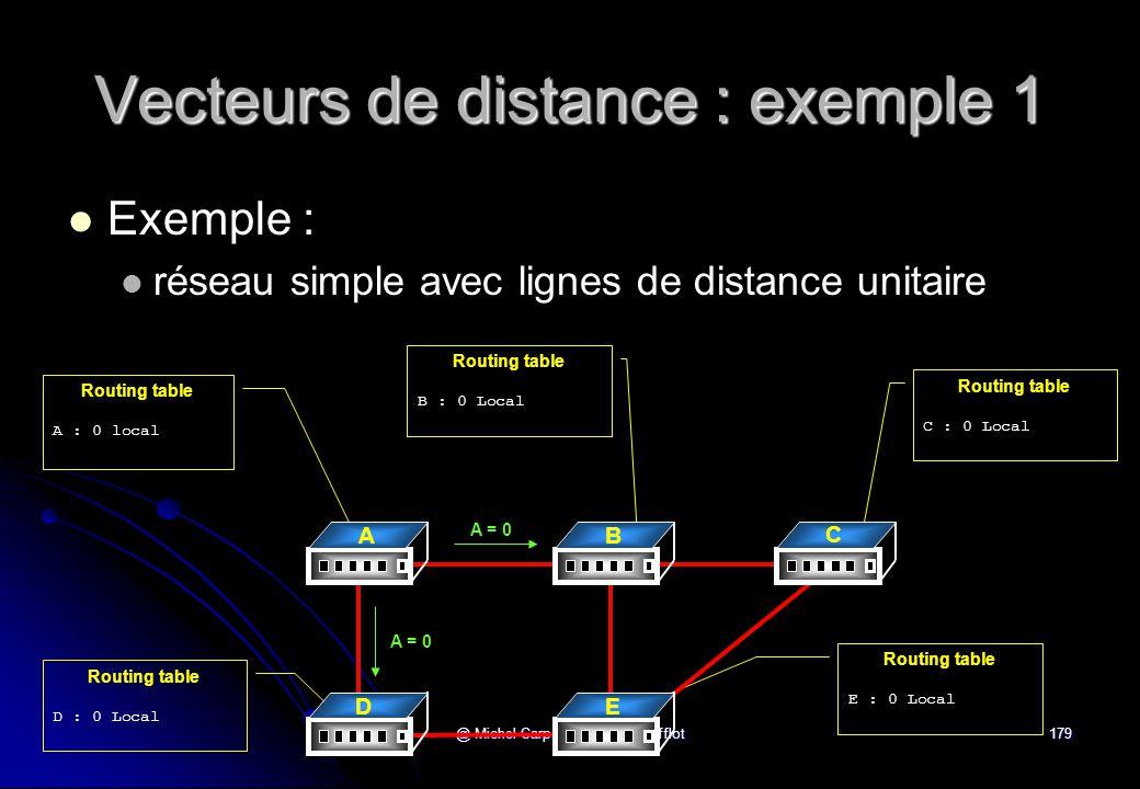 Vecteurs de distance : exemple 1