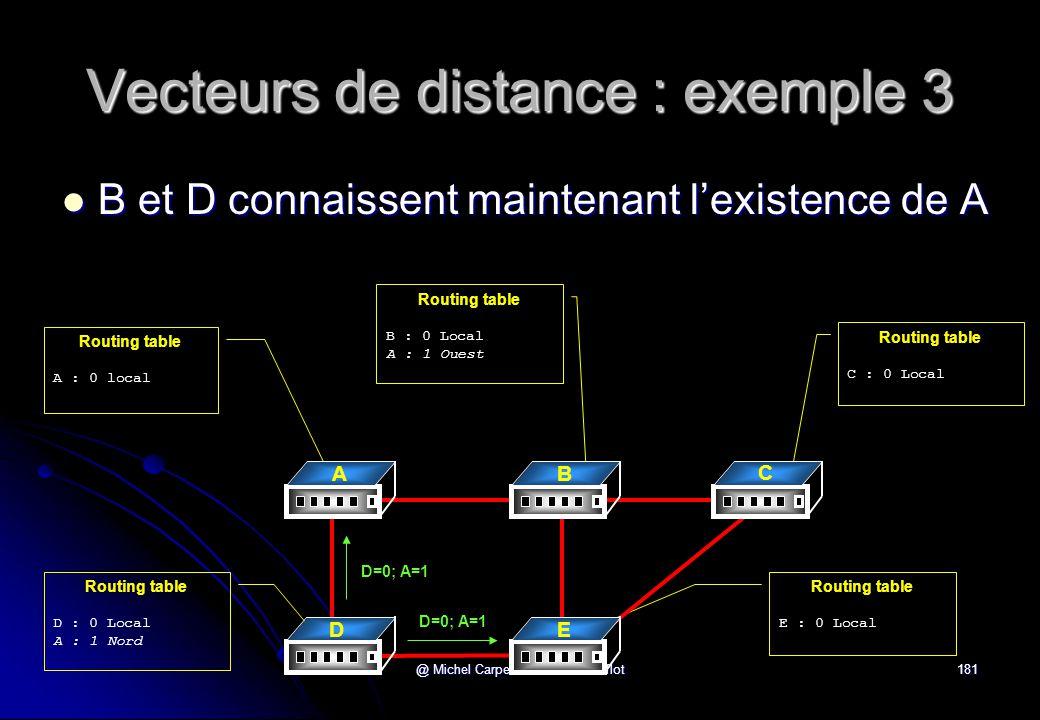 Vecteurs de distance : exemple 3