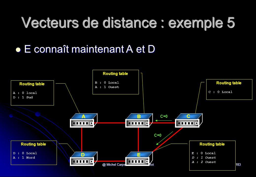 Vecteurs de distance : exemple 5