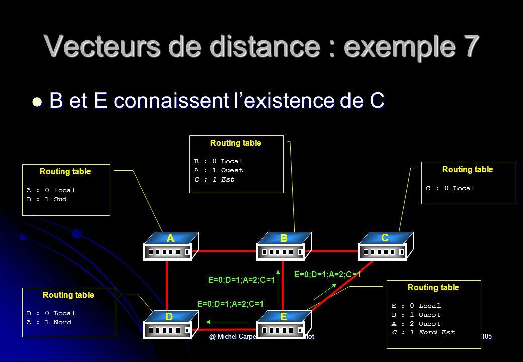 Vecteurs de distance : exemple 7