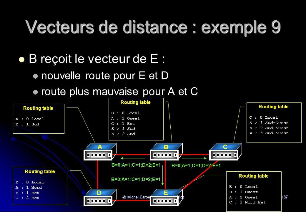 Vecteurs de distance : exemple 9