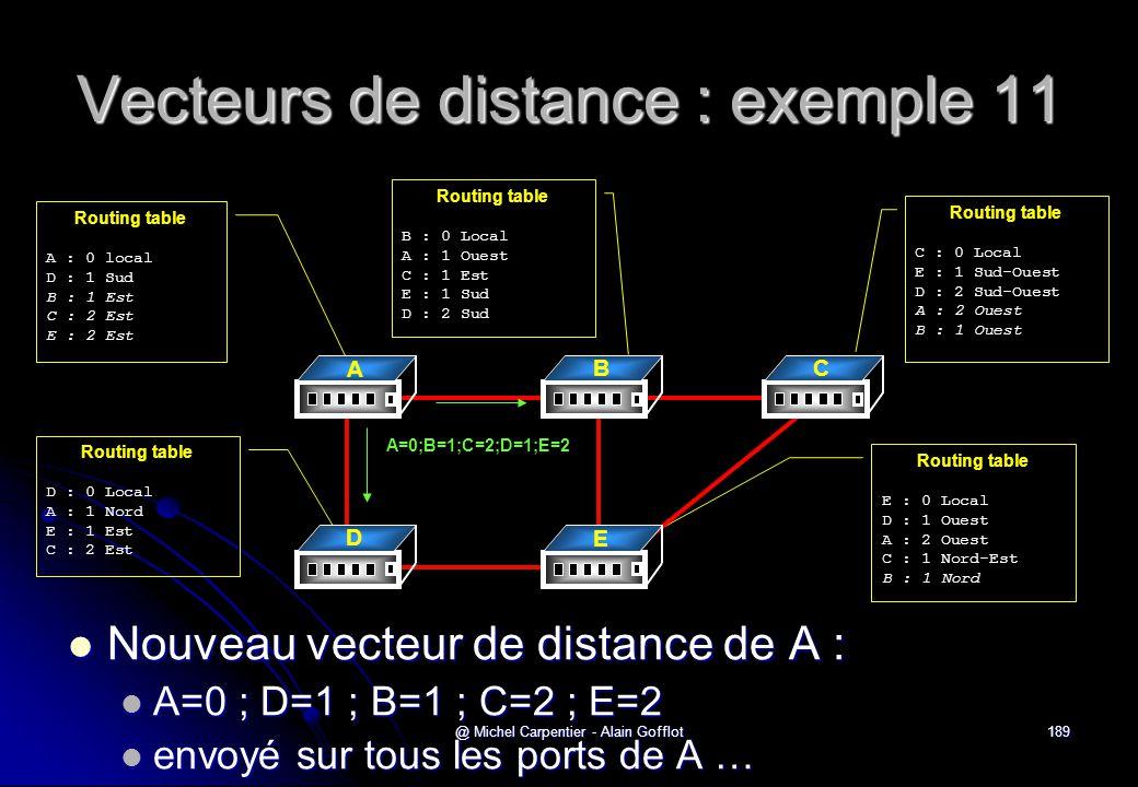 Vecteurs de distance : exemple 11