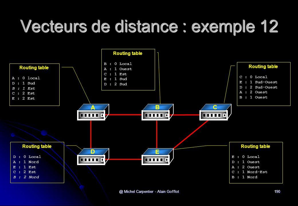 Vecteurs de distance : exemple 12