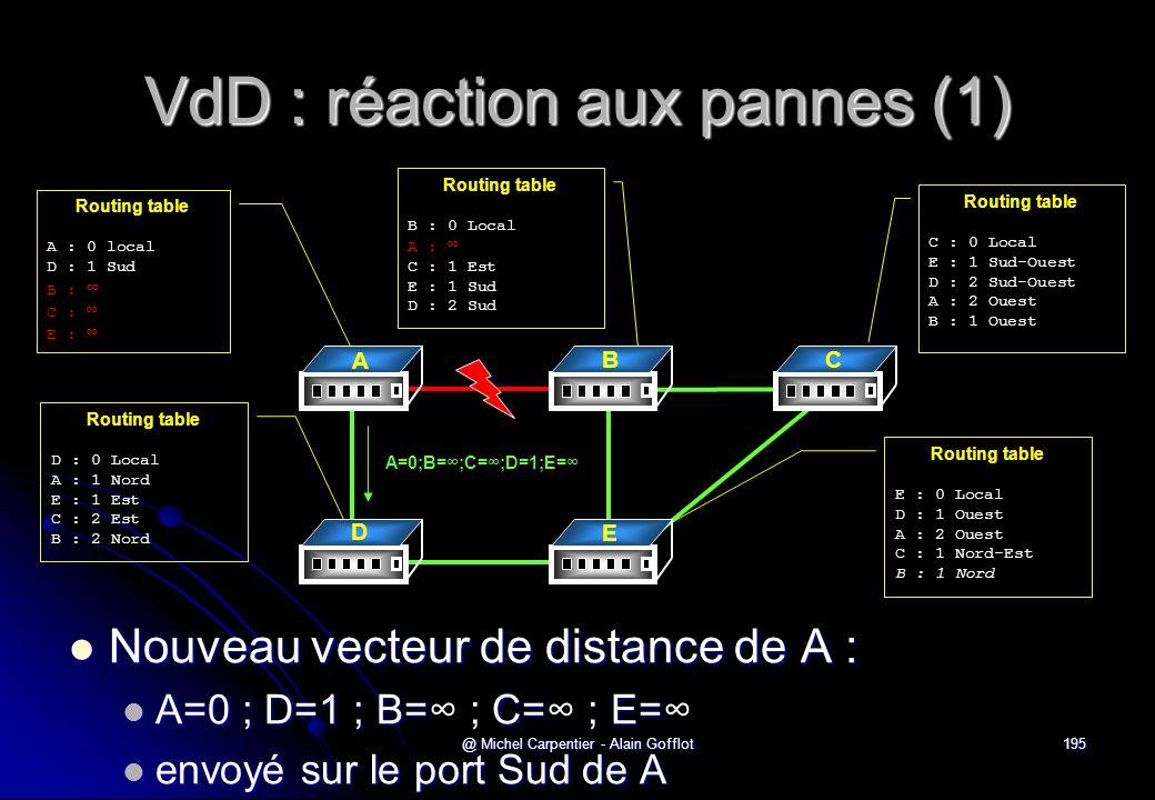 VdD : réaction aux pannes (1)