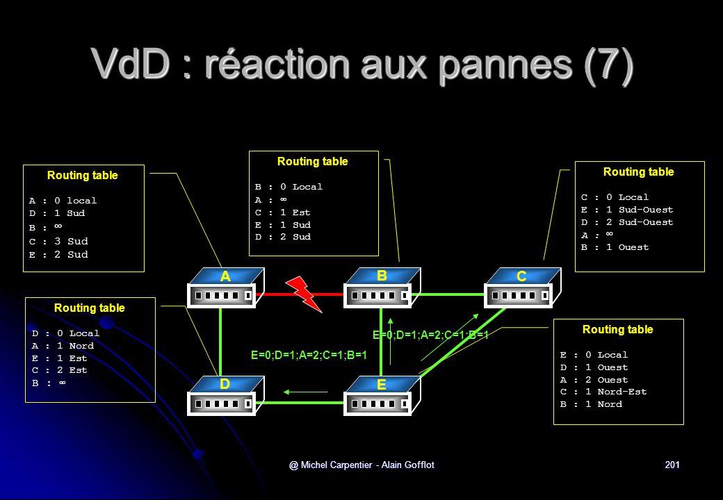 VdD : réaction aux pannes (7)