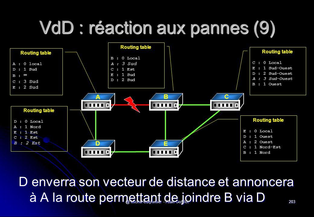 VdD : réaction aux pannes (9)