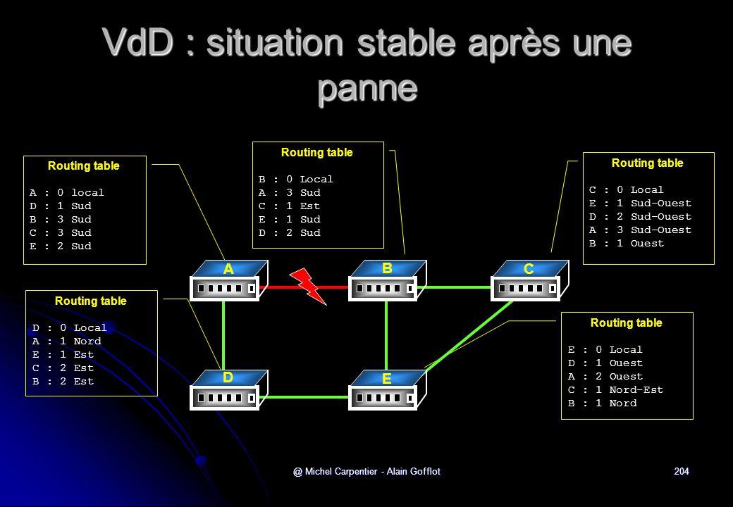 VdD : situation stable après une panne