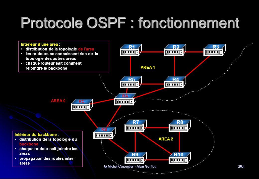 Protocole OSPF : fonctionnement