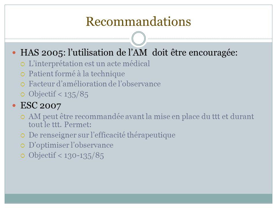 Recommandations HAS 2005: l'utilisation de l'AM doit être encouragée: