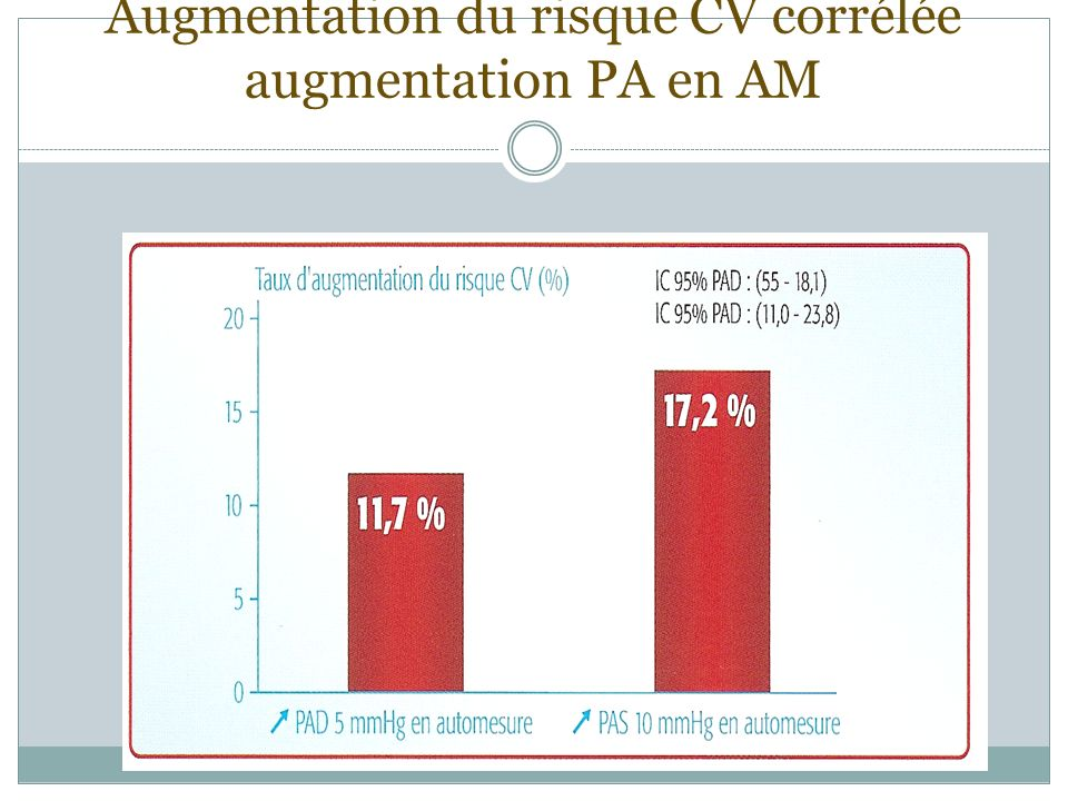 Augmentation du risque CV corrélée augmentation PA en AM