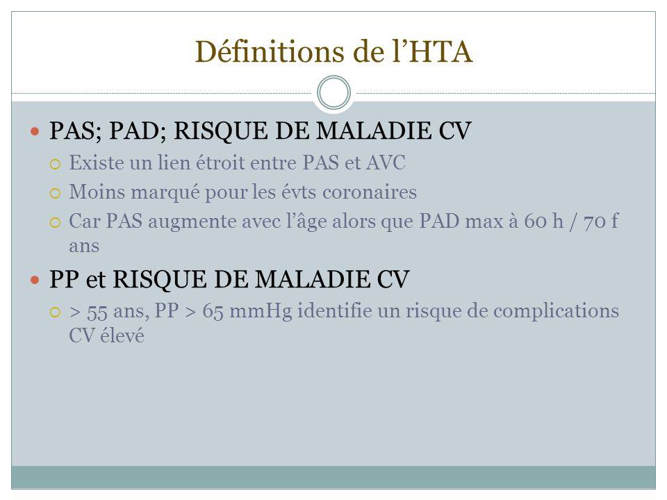 Définitions de l'HTA PAS; PAD; RISQUE DE MALADIE CV