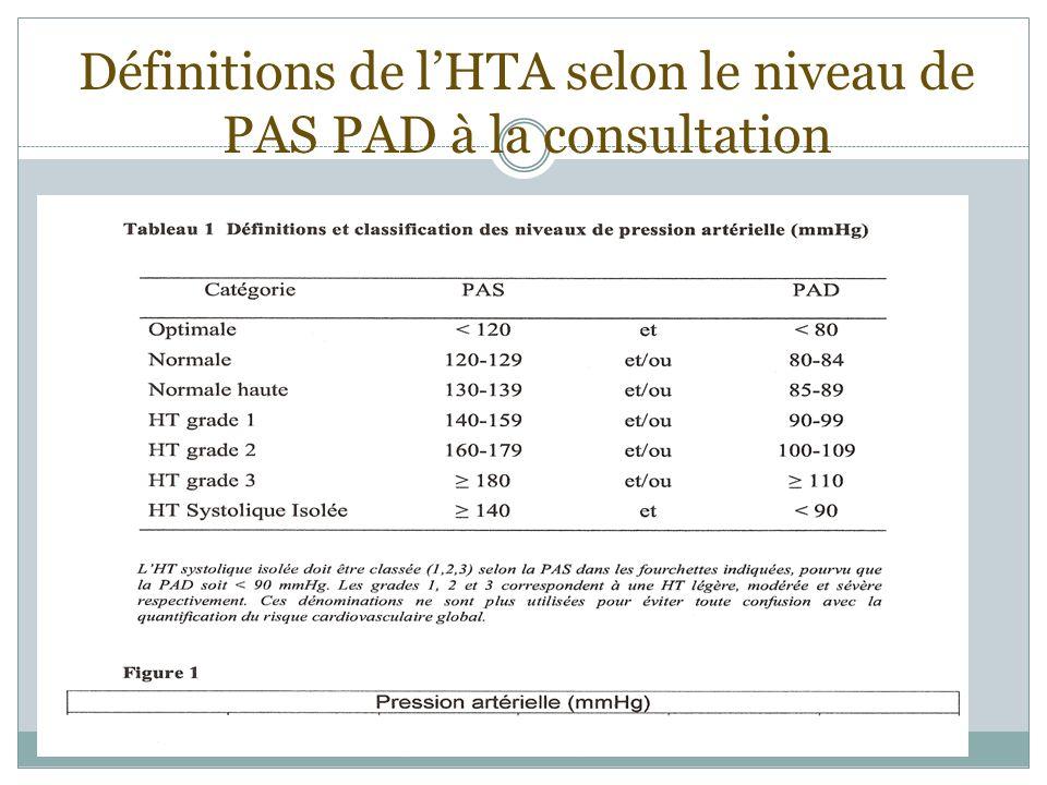 Définitions de l'HTA selon le niveau de PAS PAD à la consultation
