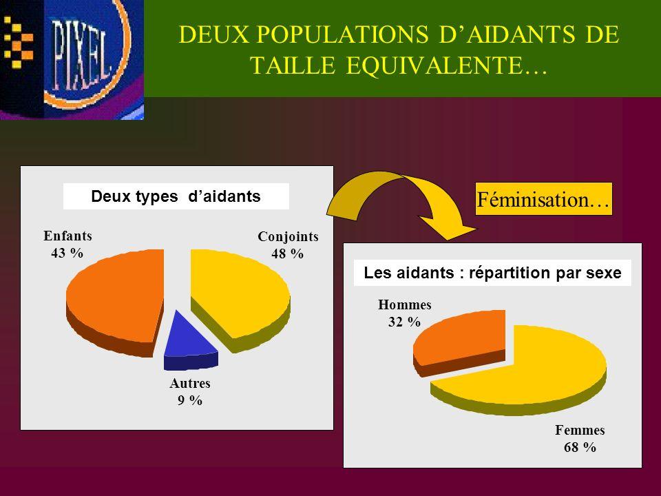 DEUX POPULATIONS D'AIDANTS DE TAILLE EQUIVALENTE…