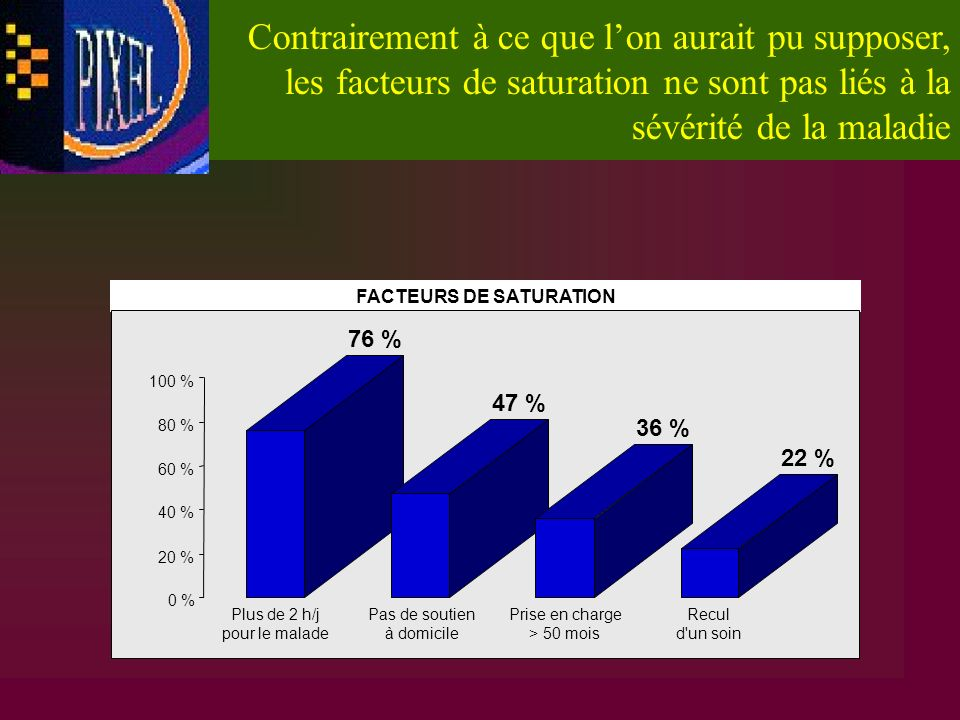 FACTEURS DE SATURATION