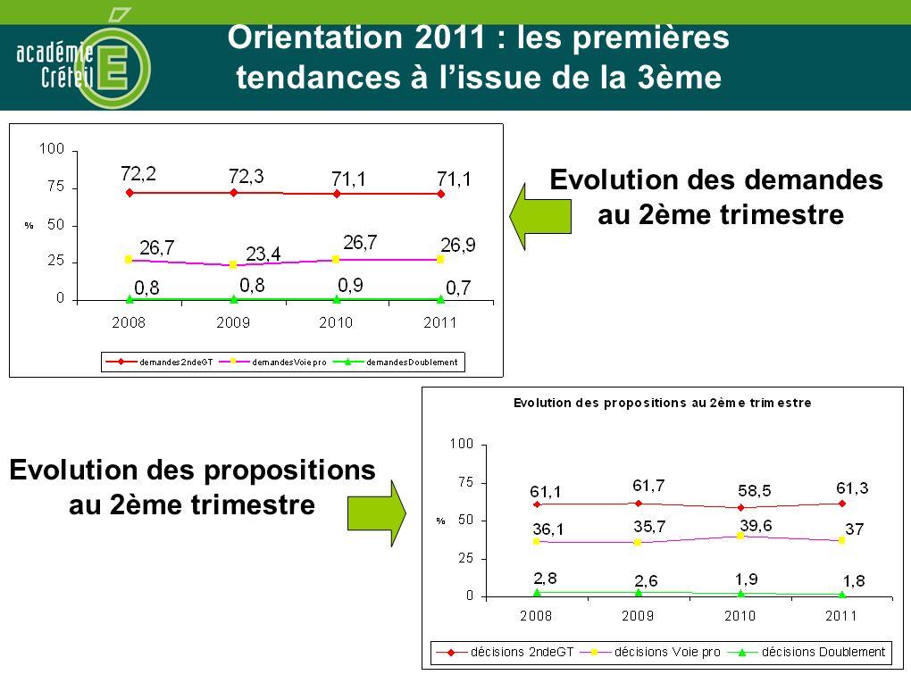 Orientation 2011 : les premières tendances à l'issue de la 3ème
