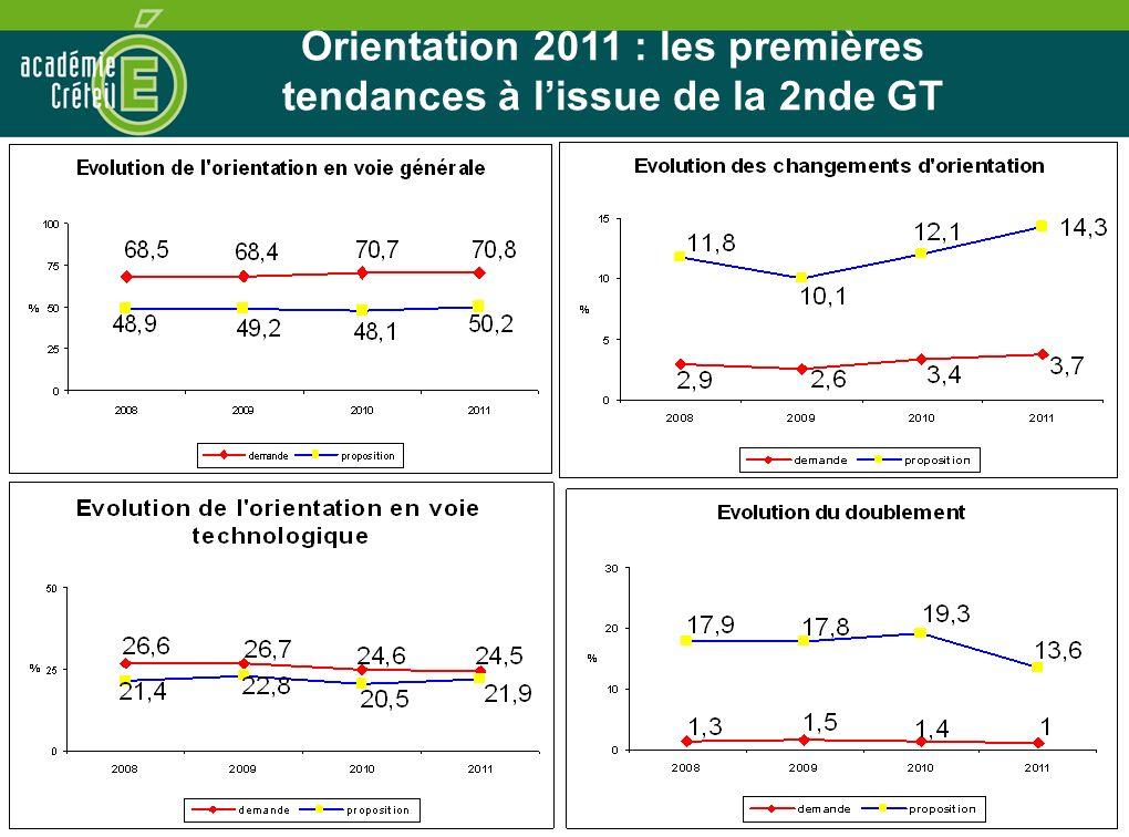Orientation 2011 : les premières tendances à l'issue de la 2nde GT