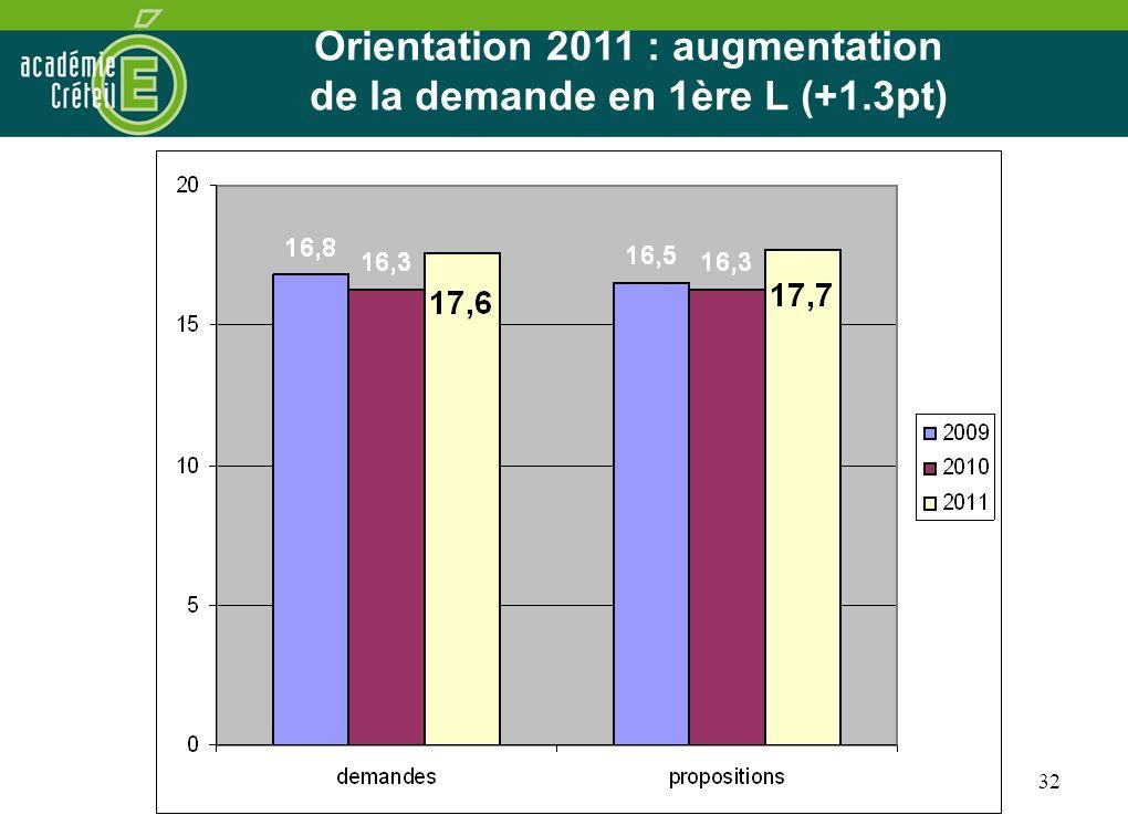 Orientation 2011 : augmentation de la demande en 1ère L (+1.3pt)