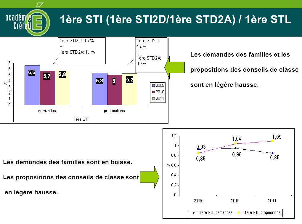 1ère STI (1ère STI2D/1ère STD2A) / 1ère STL