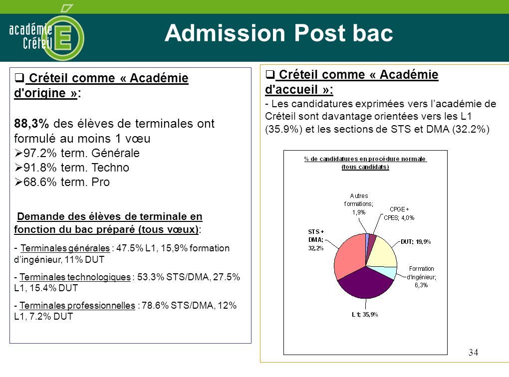 Admission Post bac Créteil comme « Académie d origine »: