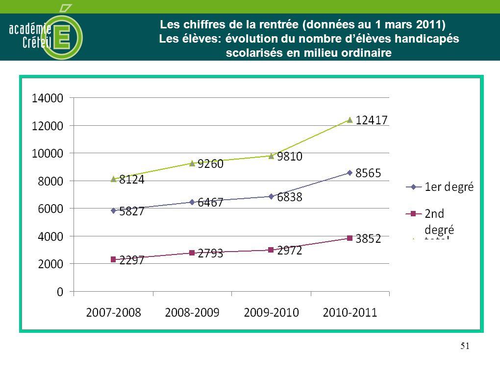 Les chiffres de la rentrée (données au 1 mars 2011) Les élèves: évolution du nombre d'élèves handicapés scolarisés en milieu ordinaire
