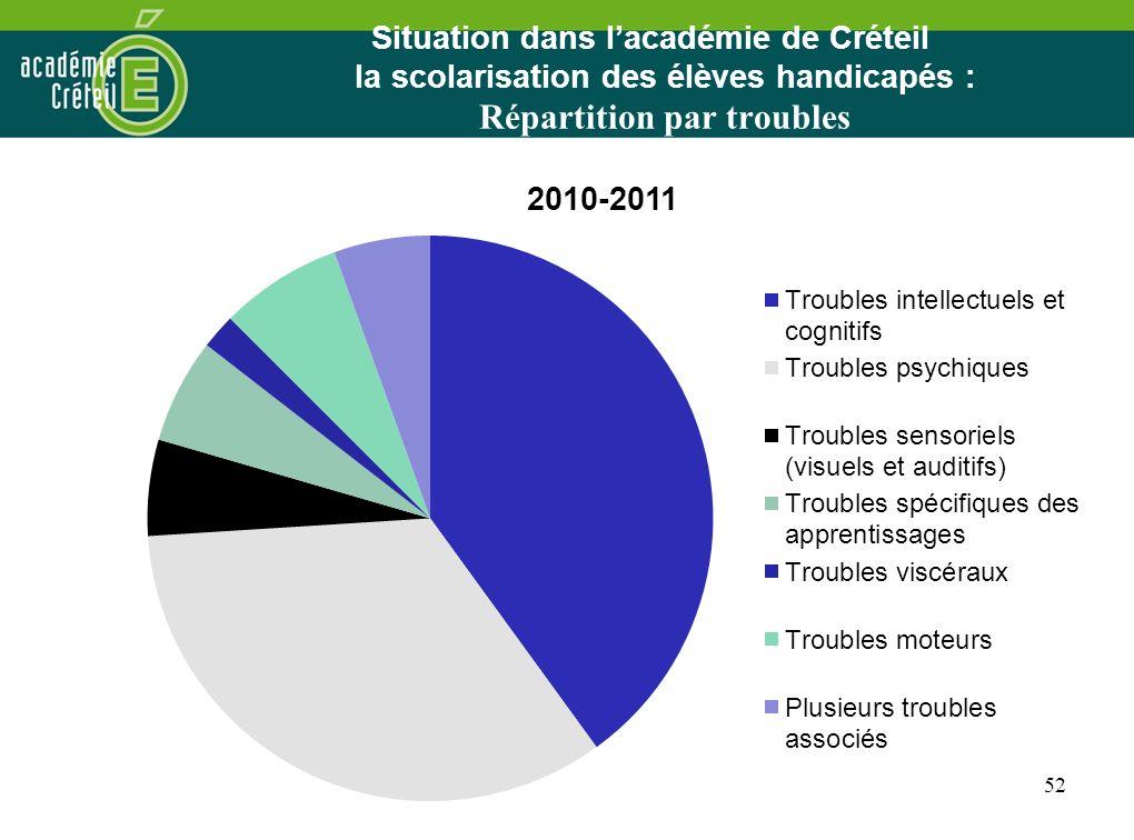 Situation dans l'académie de Créteil la scolarisation des élèves handicapés : Répartition par troubles