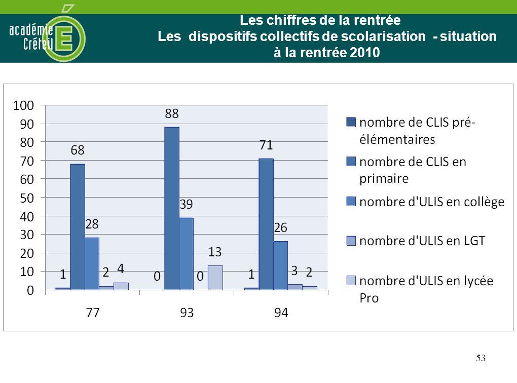 25/03/2017Les chiffres de la rentrée Les dispositifs collectifs de scolarisation - situation à la rentrée 2010.
