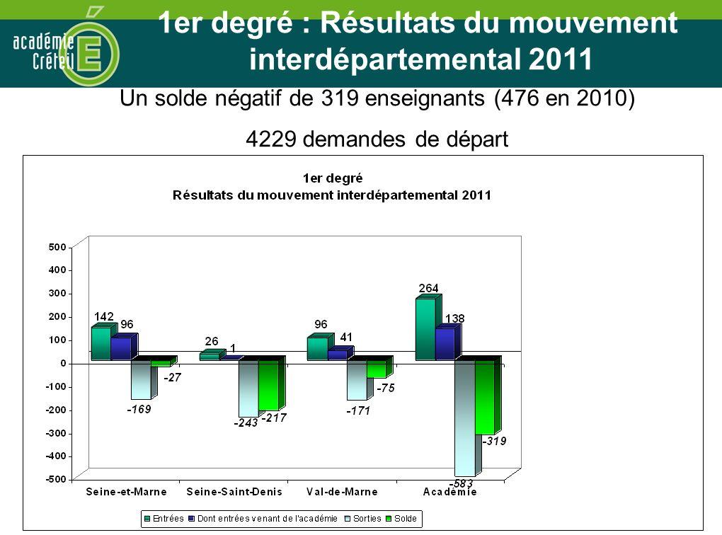 1er degré : Résultats du mouvement interdépartemental 2011