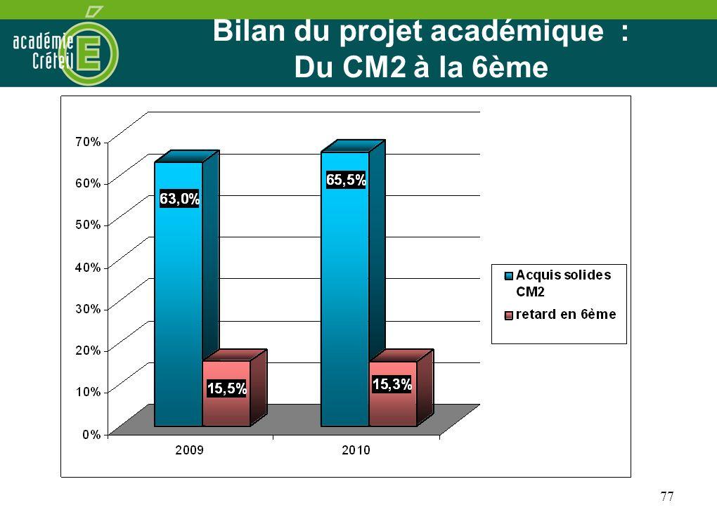 Bilan du projet académique : Du CM2 à la 6ème