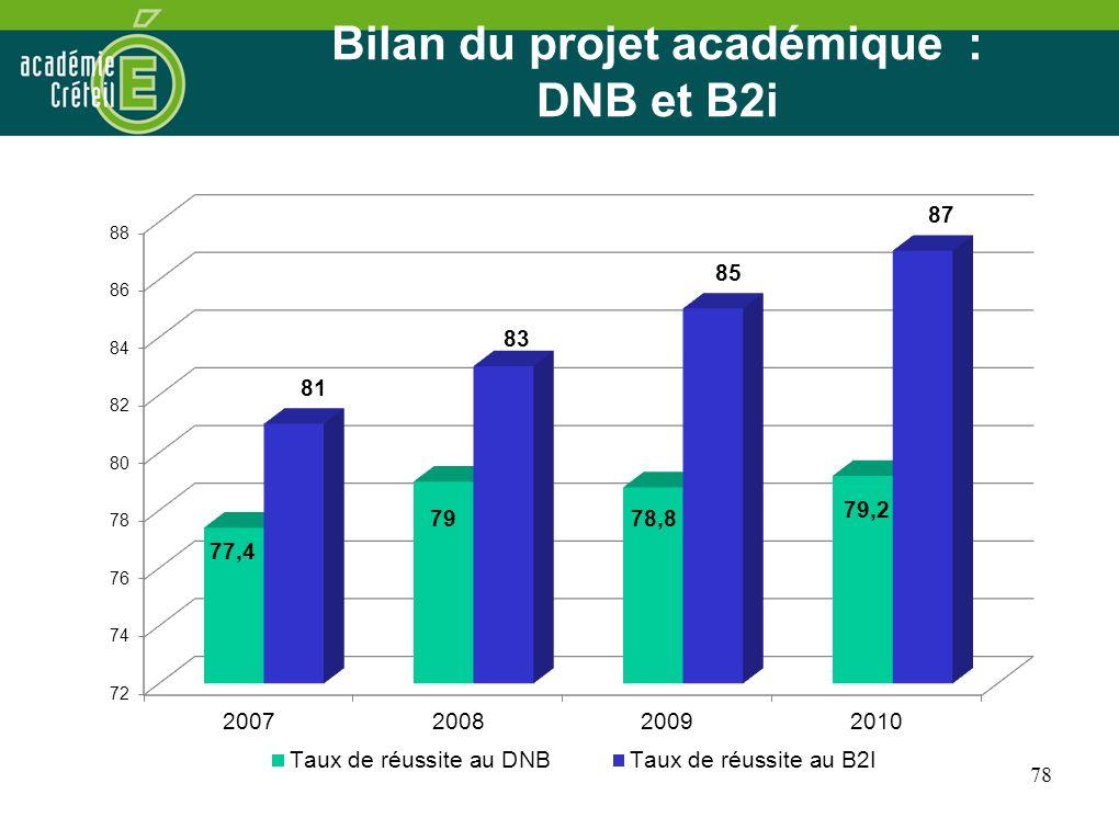 Bilan du projet académique : DNB et B2i