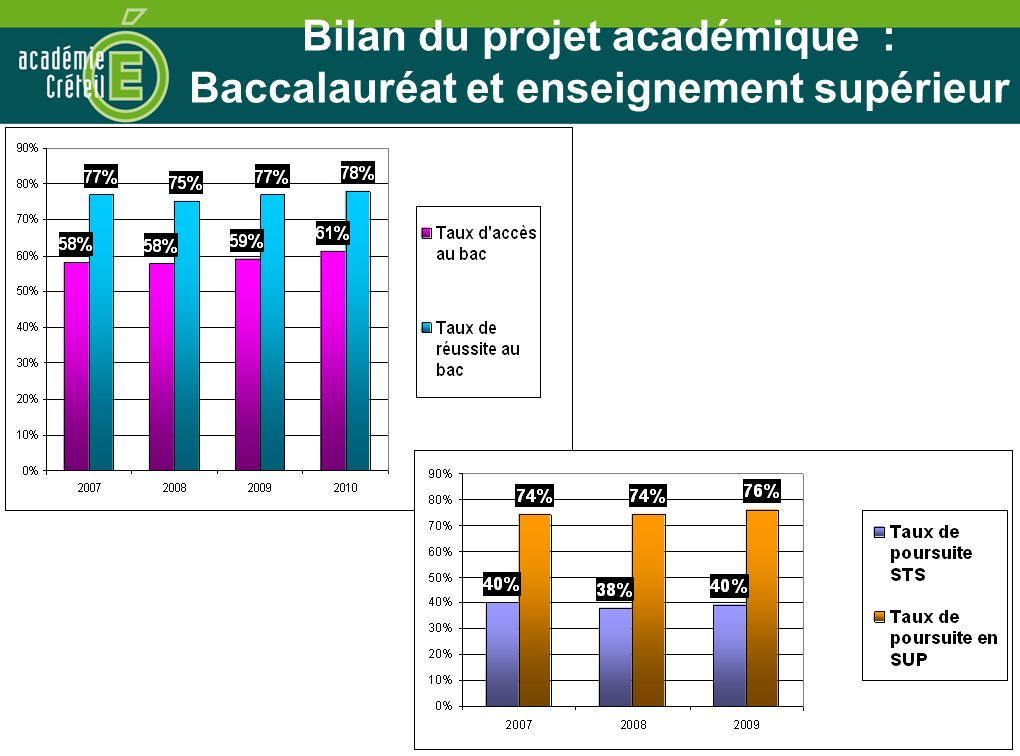 Bilan du projet académique : Baccalauréat et enseignement supérieur