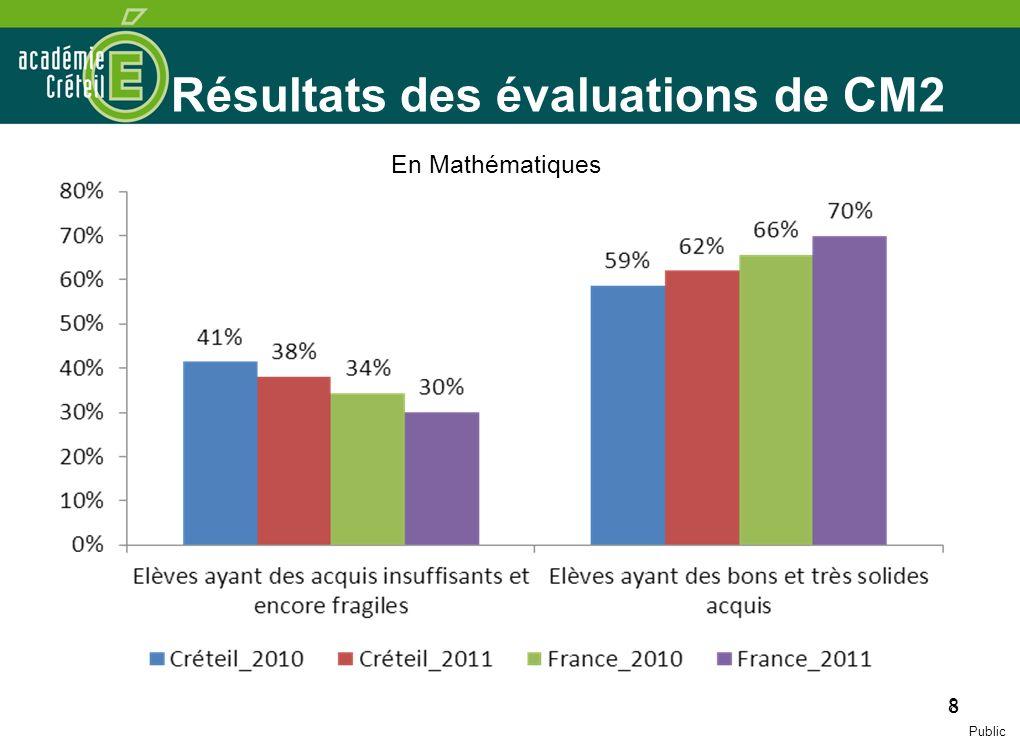 Résultats des évaluations de CM2