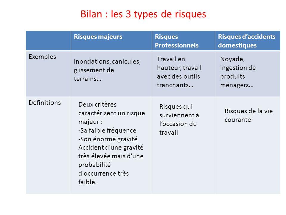 Bilan : les 3 types de risques