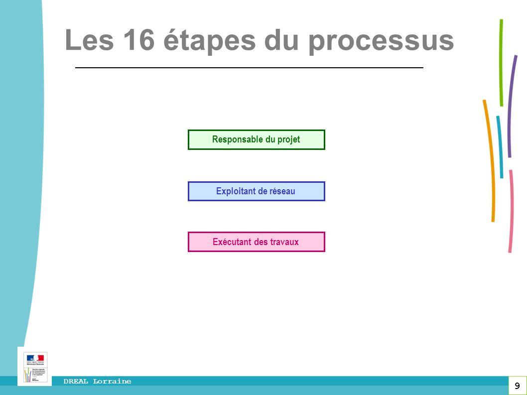 Les 16 étapes du processus